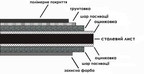 металочерепиця луцьк фото